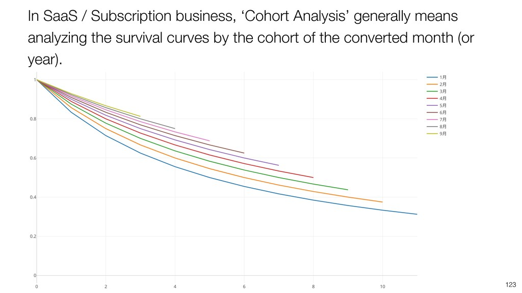 In SaaS / Subscription business, 'Cohort Analys...