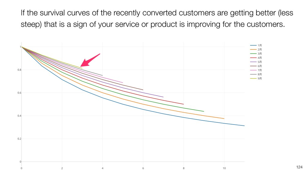 124 If the survival curves of the recently conv...