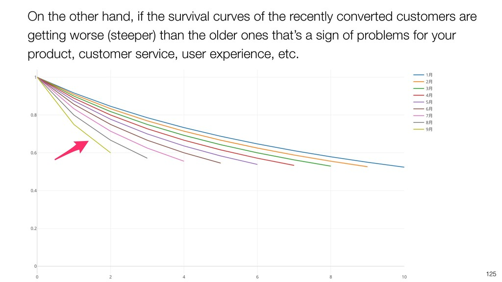 125 On the other hand, if the survival curves o...