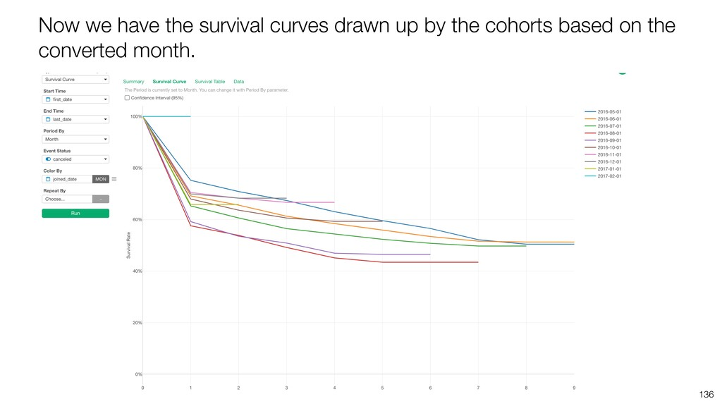 136 Now we have the survival curves drawn up by...