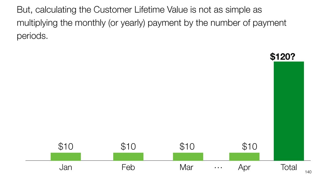 But, calculating the Customer Lifetime Value is...