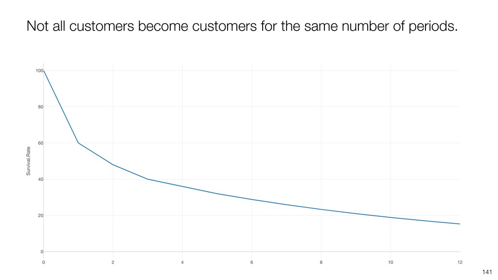 141 Not all customers become customers for the ...