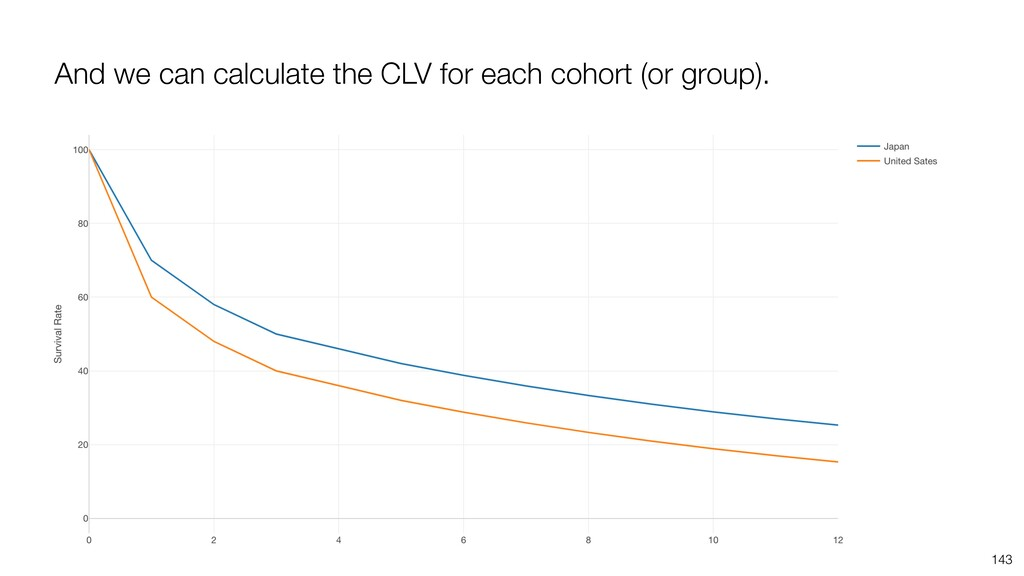 And we can calculate the CLV for each cohort (o...