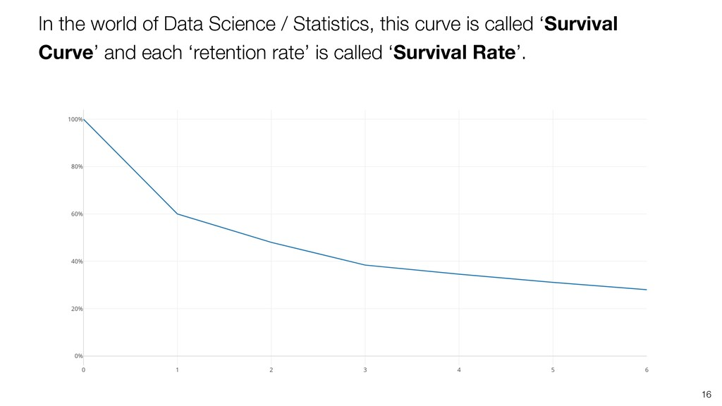 In the world of Data Science / Statistics, this...