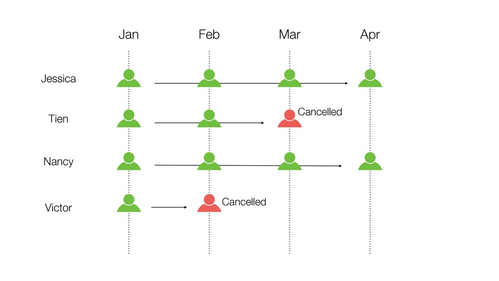 Apr Mar Feb Jan Cancelled Cancelled Jessica Tie...
