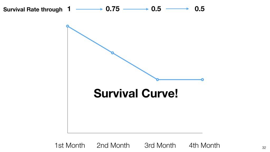 32 0.5 0.5 0.75 1 Survival Rate through 4th Mon...