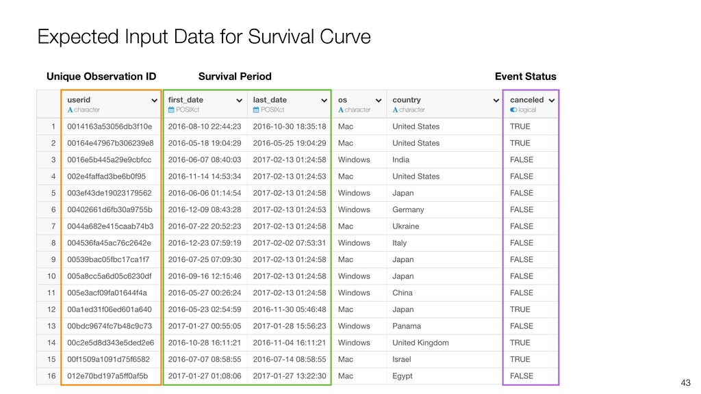 43 Expected Input Data for Survival Curve Uniqu...