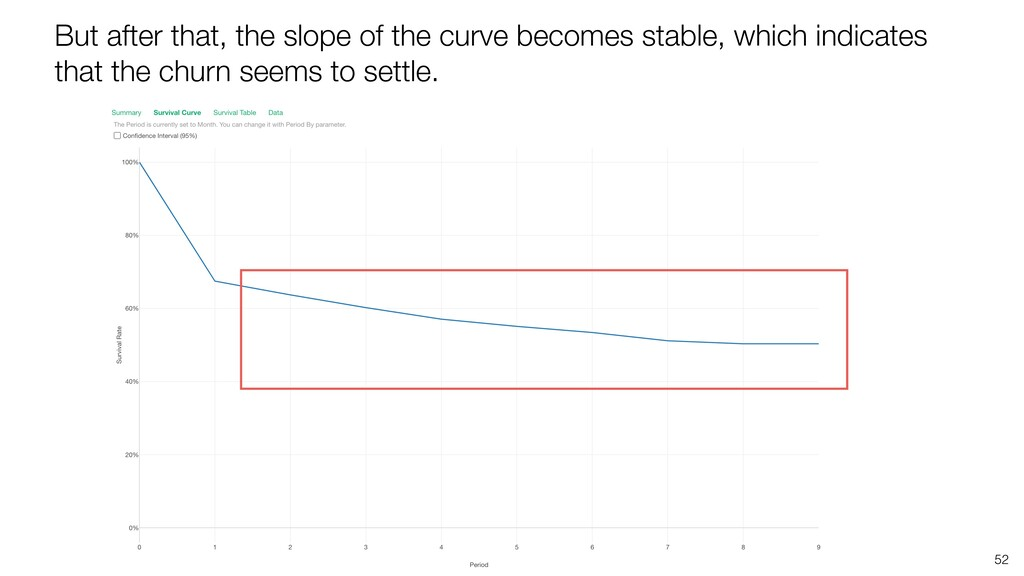 52 But after that, the slope of the curve becom...