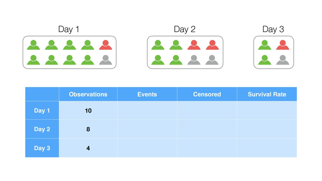 Day 1 Day 2 Day 3 Observations Events Censored ...