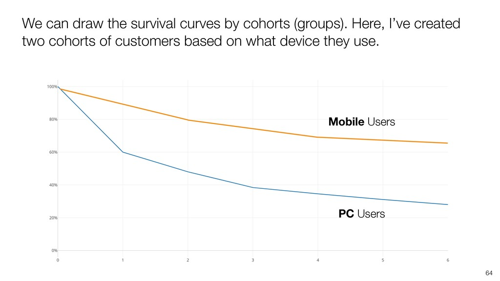 64 We can draw the survival curves by cohorts (...