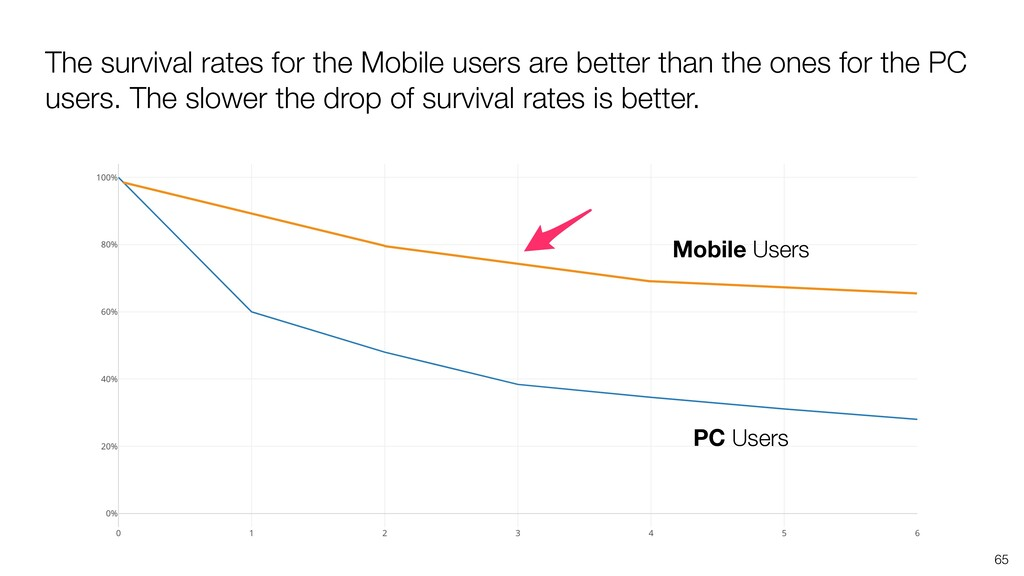 65 The survival rates for the Mobile users are ...