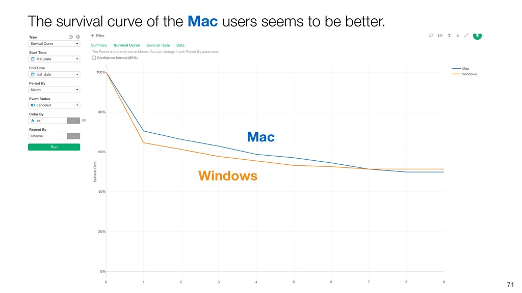 71 The survival curve of the Mac users seems to...