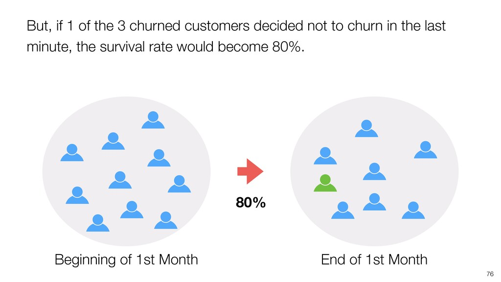 But, if 1 of the 3 churned customers decided no...