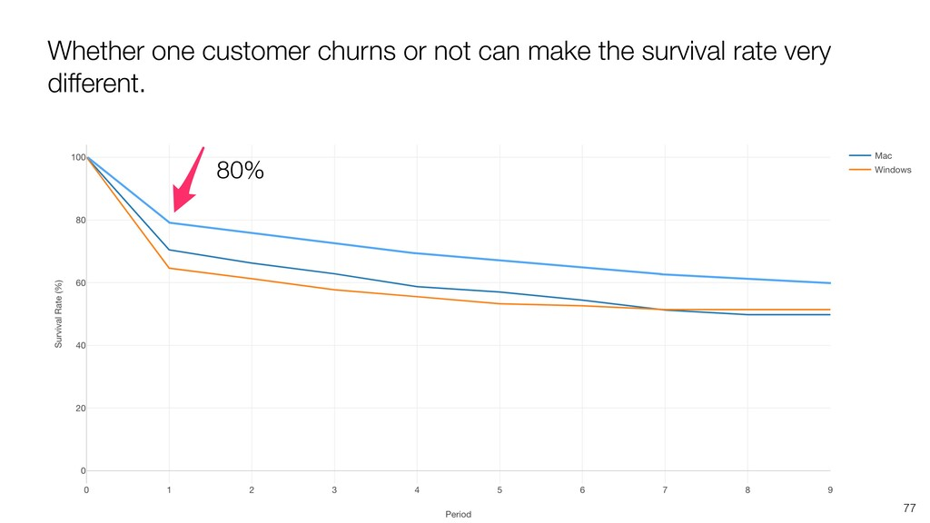 Whether one customer churns or not can make the...