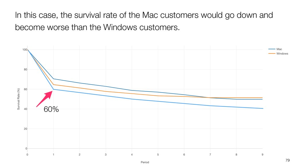 In this case, the survival rate of the Mac cust...