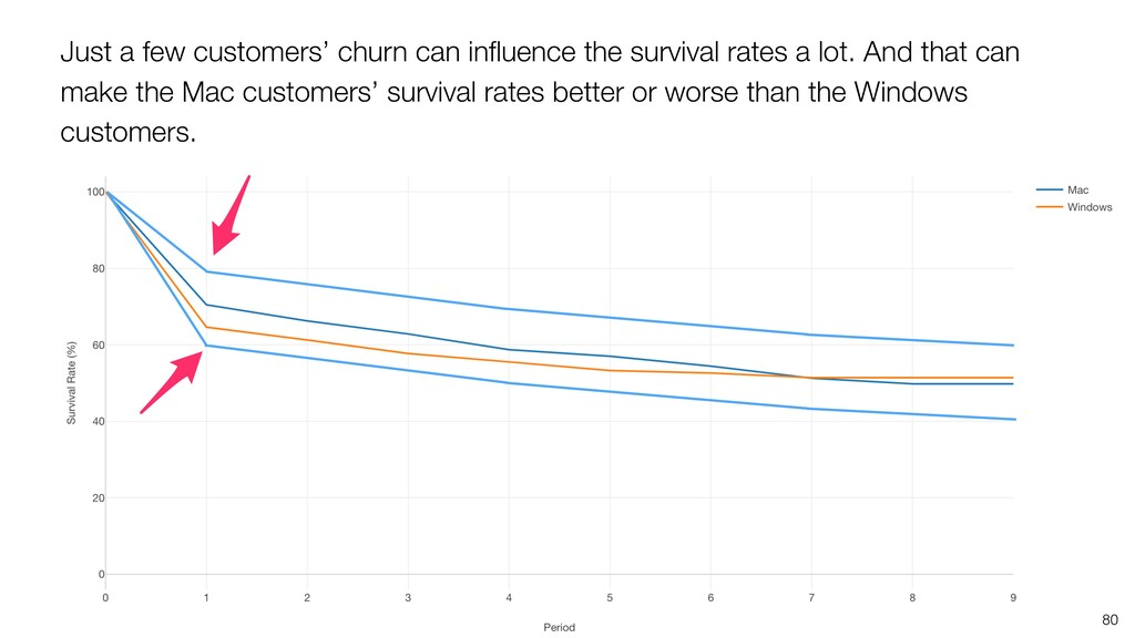 80 Just a few customers' churn can influence the...
