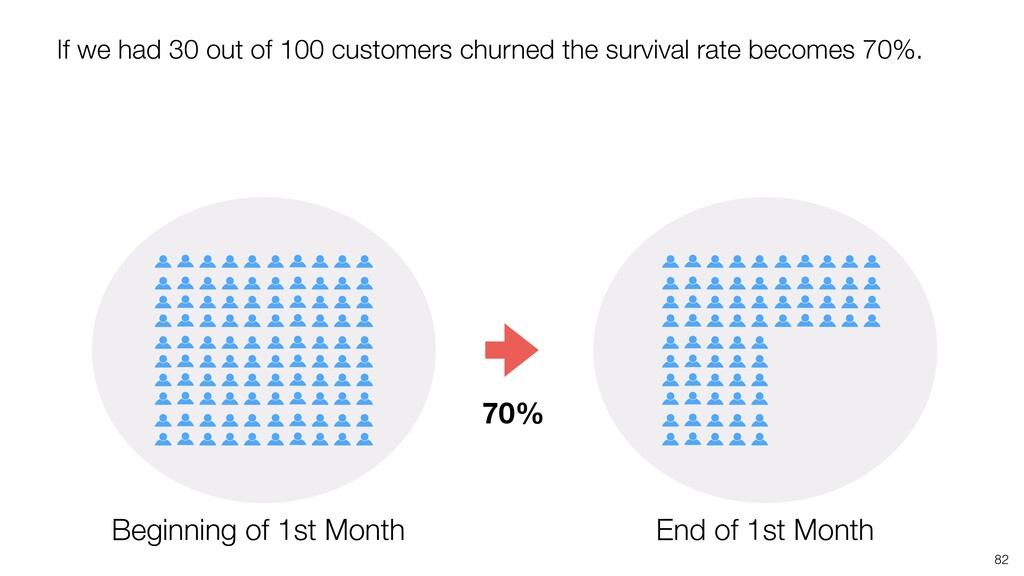 82 70% If we had 30 out of 100 customers churne...