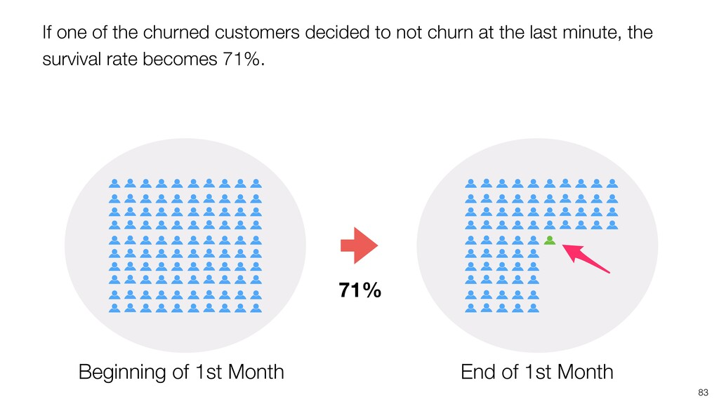83 71% If one of the churned customers decided ...