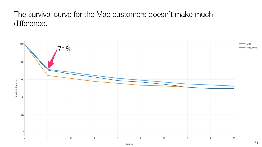 The survival curve for the Mac customers doesn'...