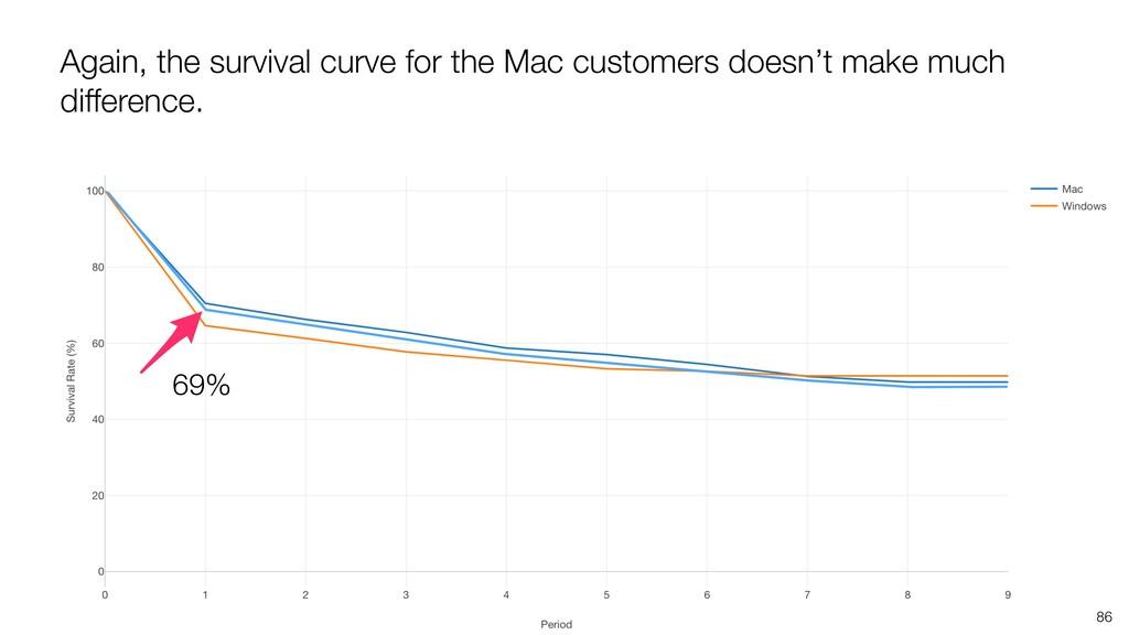 86 Again, the survival curve for the Mac custom...