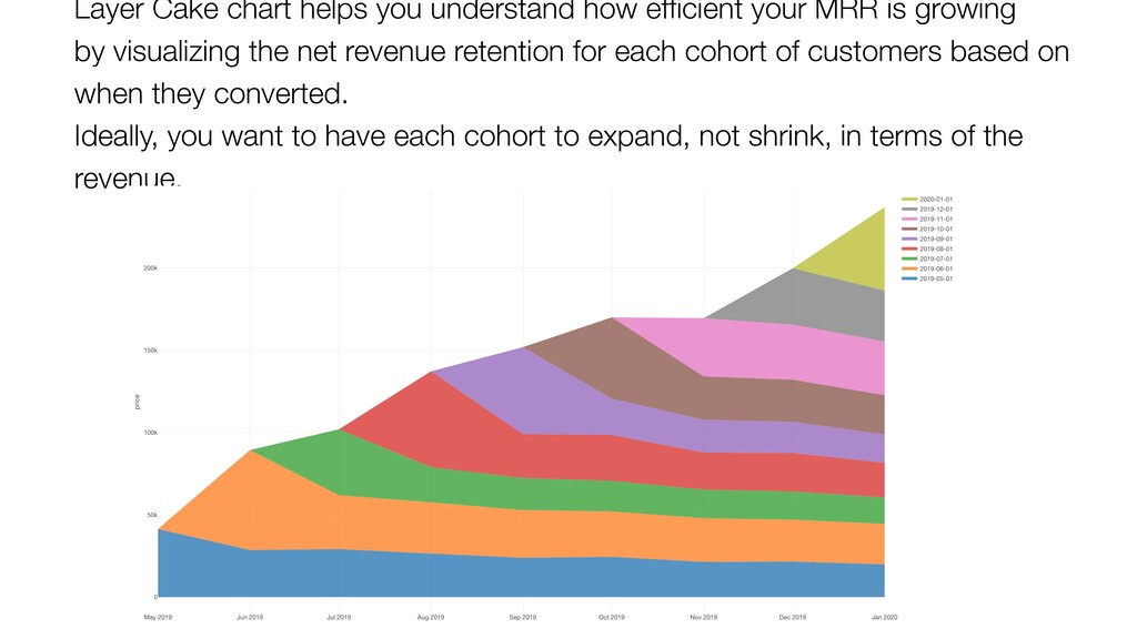 Layer Cake chart helps you understand how effici...