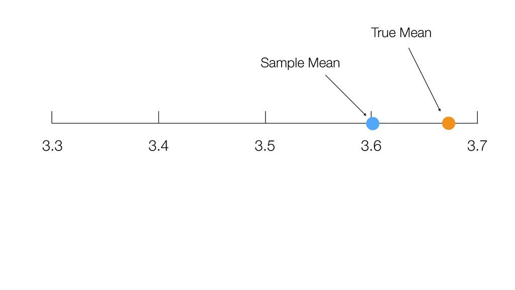 3.3 3.4 3.6 3.5 3.7 True Mean Sample Mean