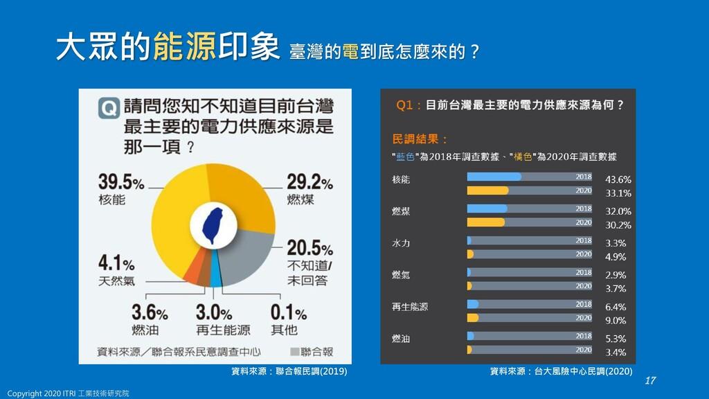 大眾的能源印象 臺灣的電到底怎麼來的? 資料來源:台大風險中心民調(2020) 資料來源:聯合...