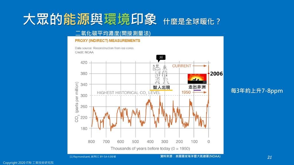 每3年約上升7-8ppm 什麼是全球暖化? 資料來源:美國國家海洋暨大氣總署(NOAA) 二氧...