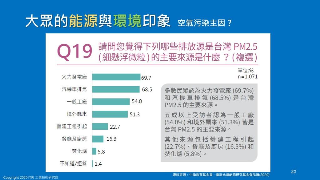 空氣污染主因? 資料來源:中鼎教育基金會、臺灣永續能源研究基金會民調(2020) 大眾的能源與...