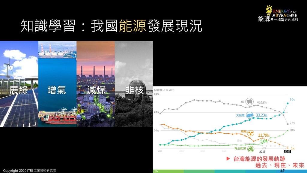 知識學習:我國能源發展現況 35 Copyright 2020 ITRI 工業技術研究院