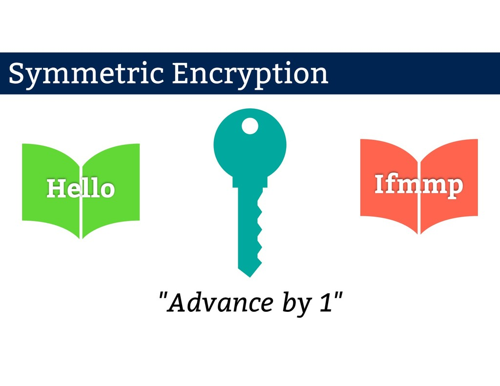 """Hello Ifmmp """"Advance by 1"""" Symmetric Encryption"""
