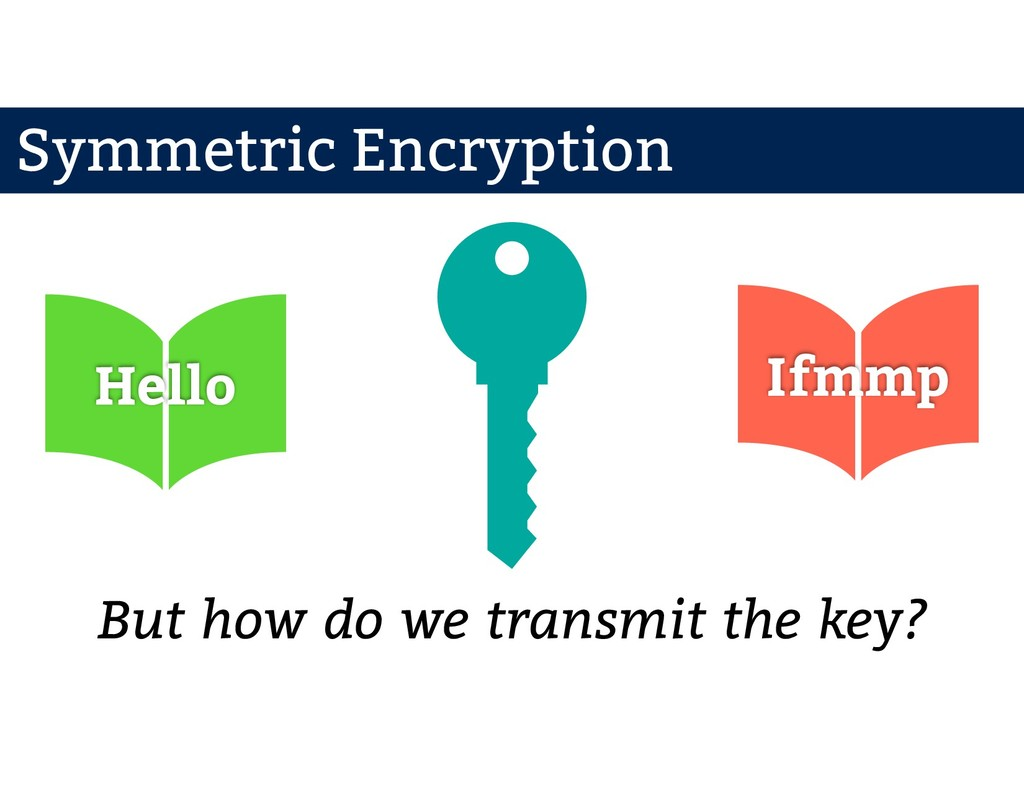 Hello Ifmmp But how do we transmit the key? Sym...