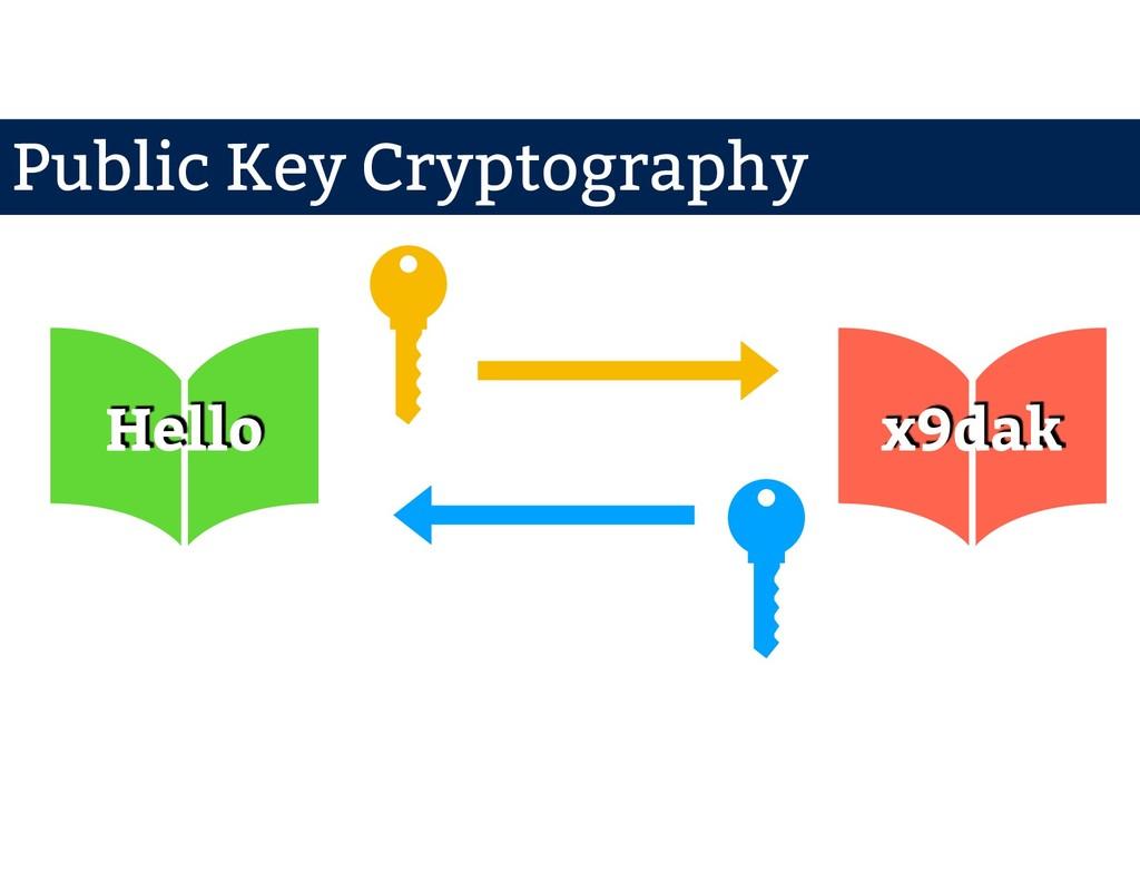 Public Key Hello x9dak Private Key Public Key C...