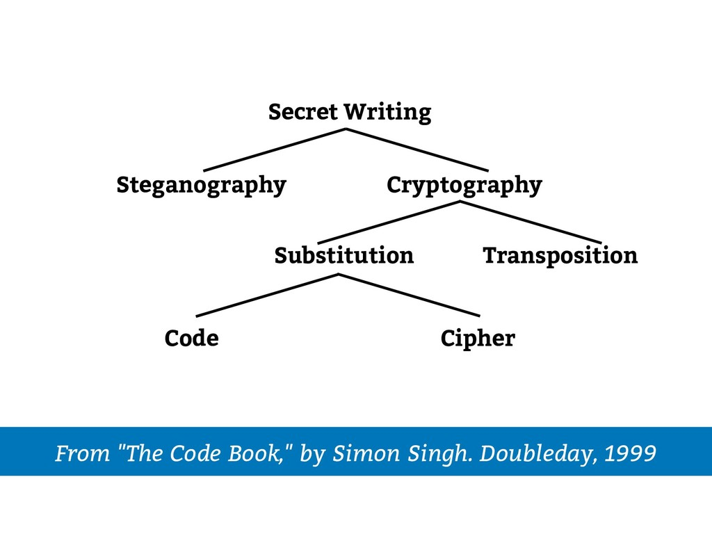 Secret Writing Substitution Transposition Stega...