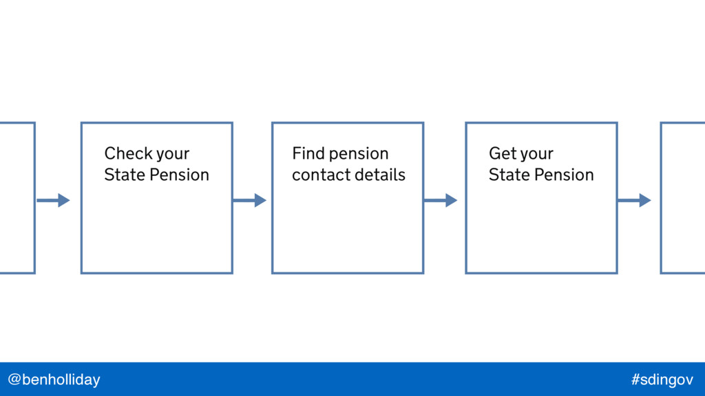 @benholliday #sdingov Check your State Pension ...