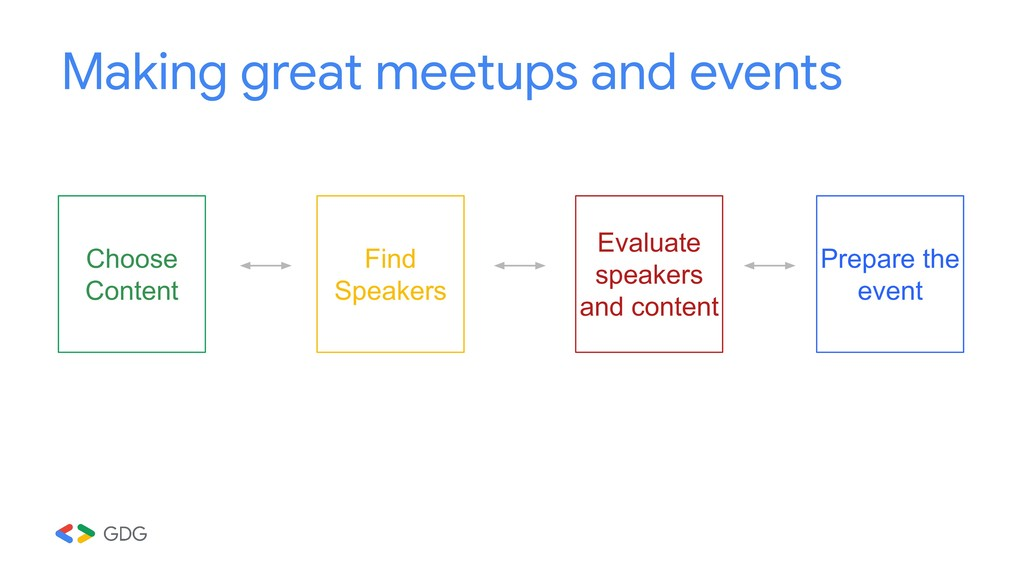 Making great meetups and events Find Speakers C...