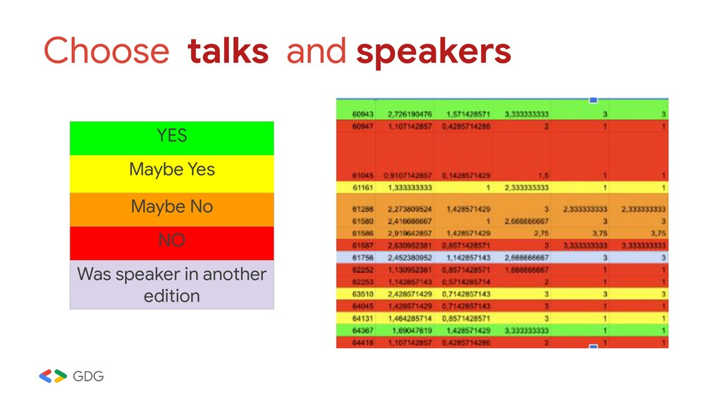 Choose talks and speakers YES Maybe Yes Maybe N...