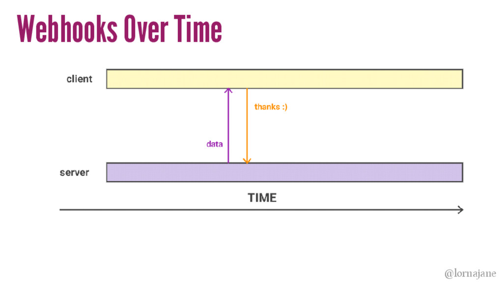 Webhooks Over Time @lornajane