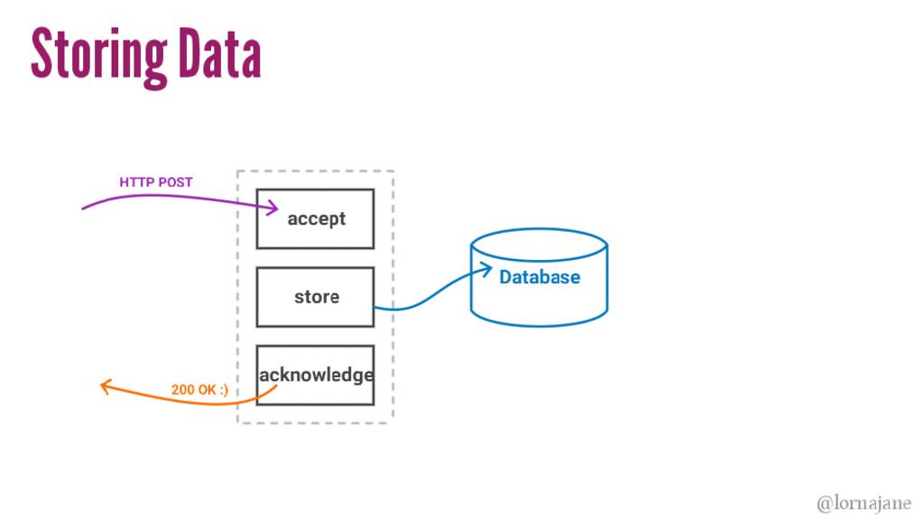 Storing Data @lornajane