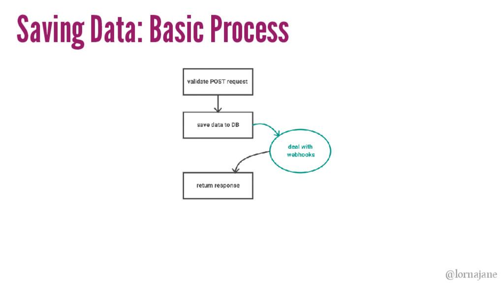 Saving Data: Basic Process @lornajane