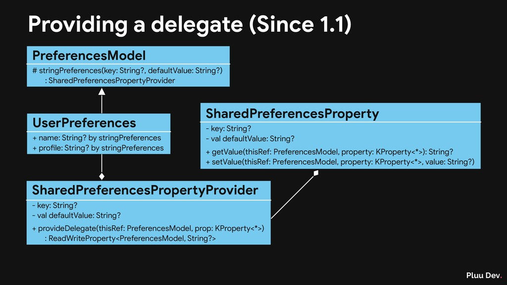 Pluu Dev. Providing a delegate (Since 1.1) Pref...