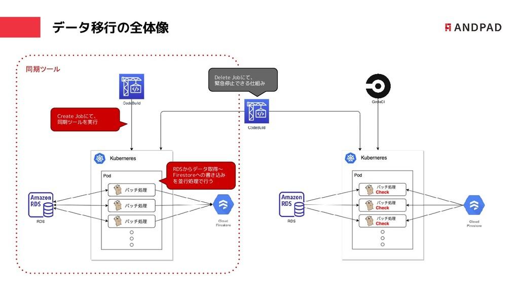 データ移行の全体像 CircleCI 同期ツール Create Jobにて、 同期ツールを実行...