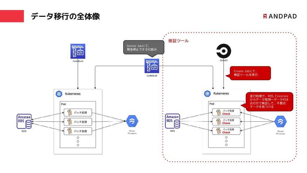 データ移行の全体像 CircleCI 検証ツール Create Jobにて、 検証ツールを実行...