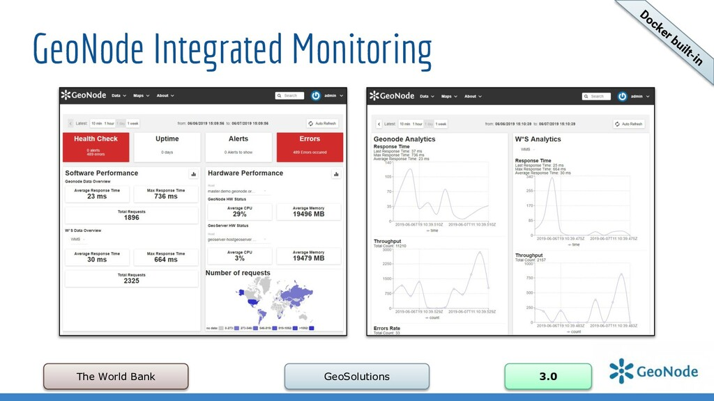 GeoNode Integrated Monitoring The World Bank Ge...