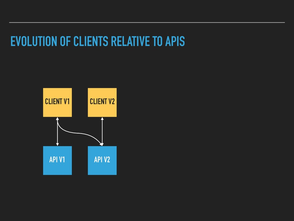 EVOLUTION OF CLIENTS RELATIVE TO APIS CLIENT V2...