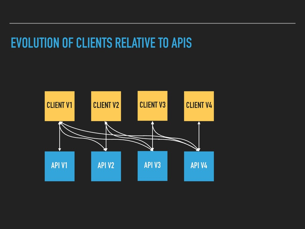 EVOLUTION OF CLIENTS RELATIVE TO APIS CLIENT V3...
