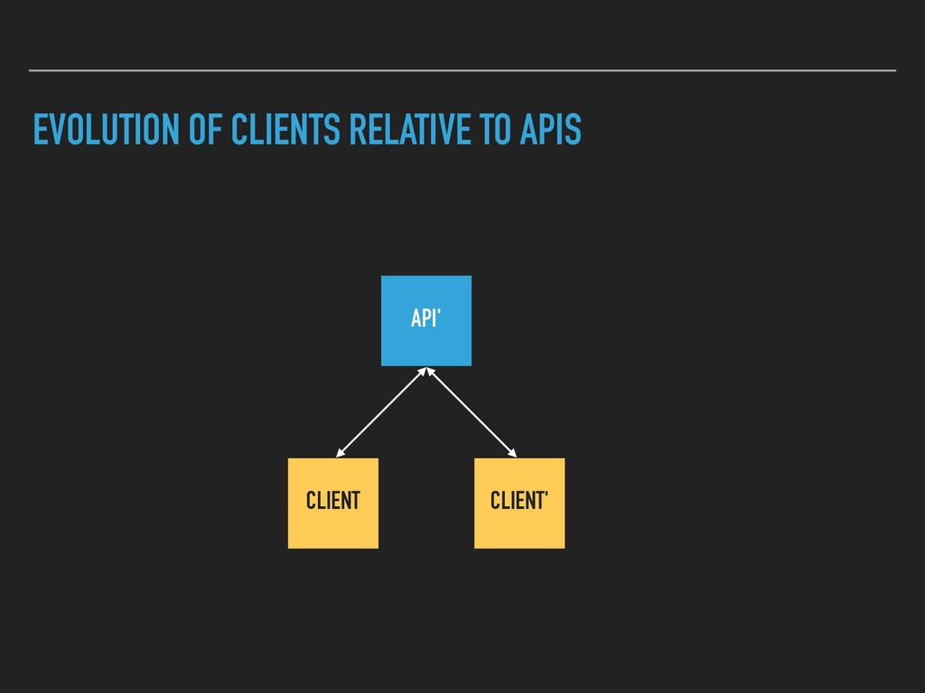 EVOLUTION OF CLIENTS RELATIVE TO APIS API' CLIE...