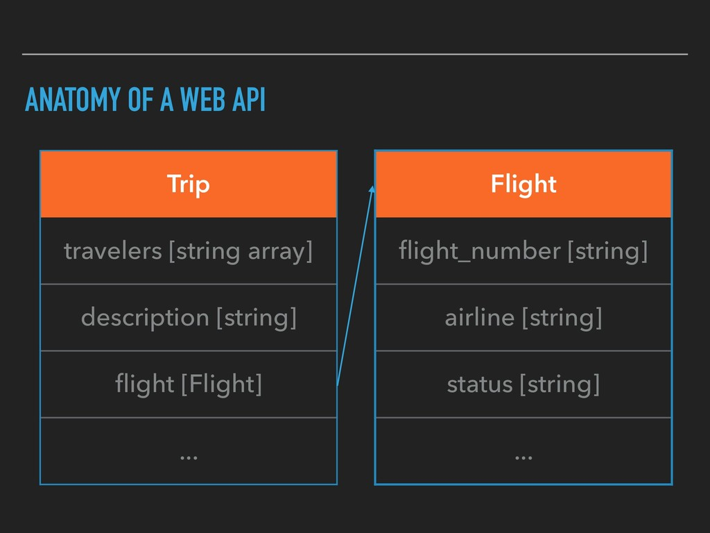 ANATOMY OF A WEB API Trip travelers [string arr...