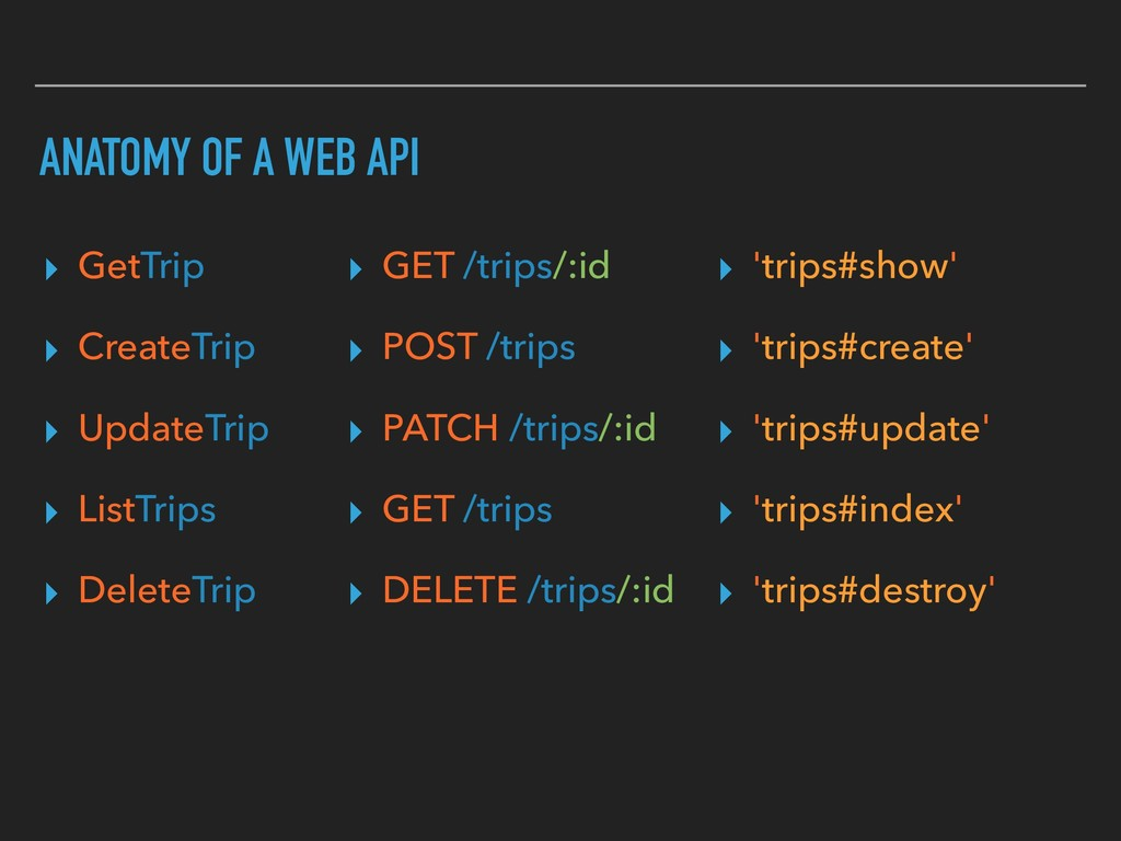 ANATOMY OF A WEB API ▸ GetTrip ▸ CreateTrip ▸ U...