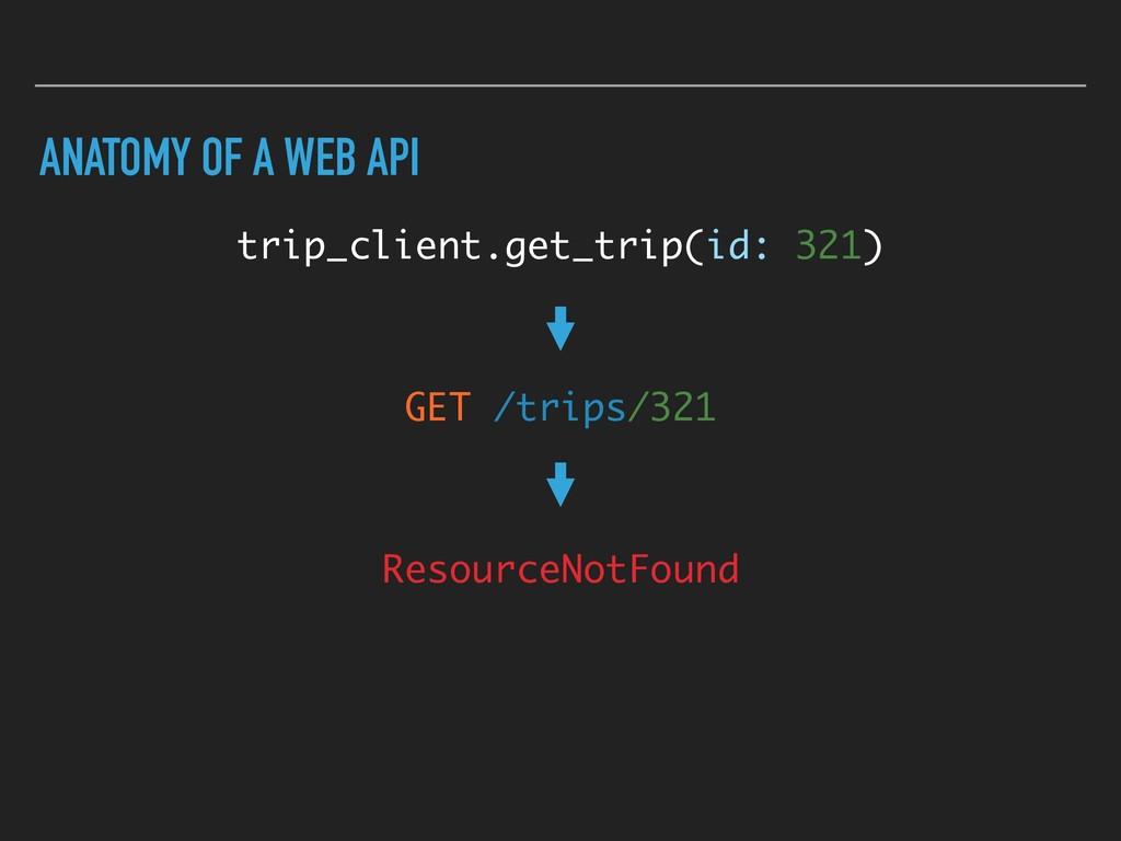 ANATOMY OF A WEB API trip_client.get_trip(id: 3...